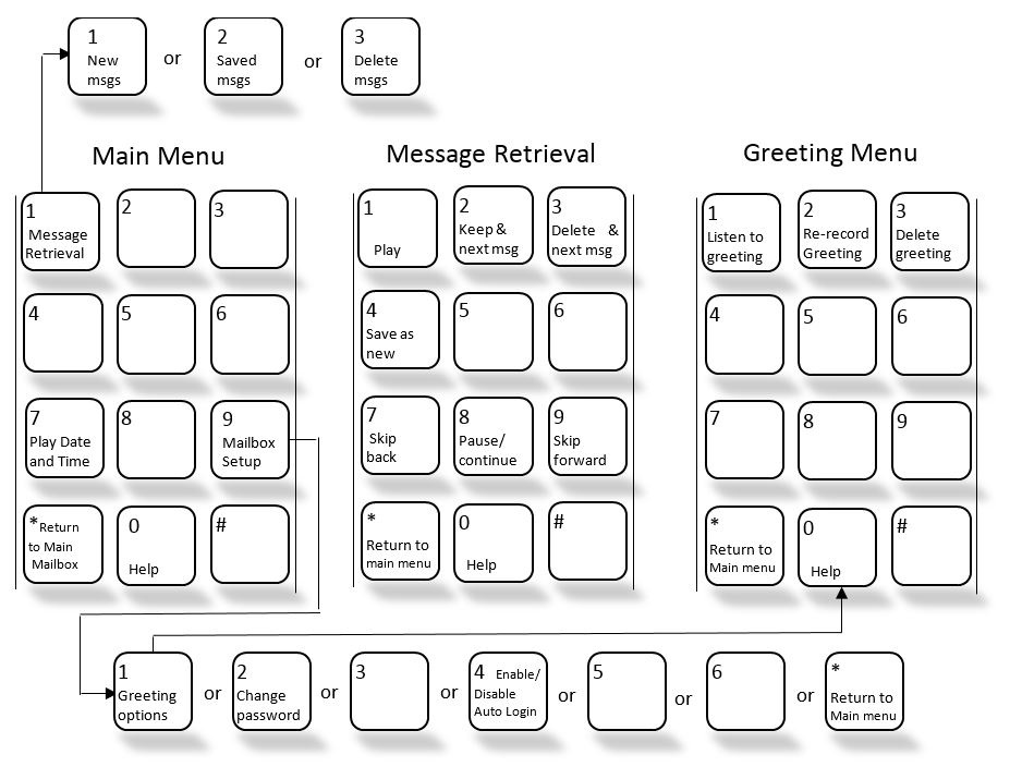 Voicemail Diagram